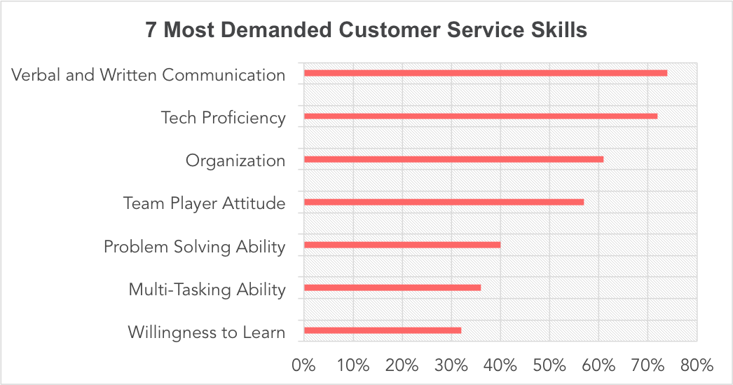 Skills Provide Excellent Customer Service