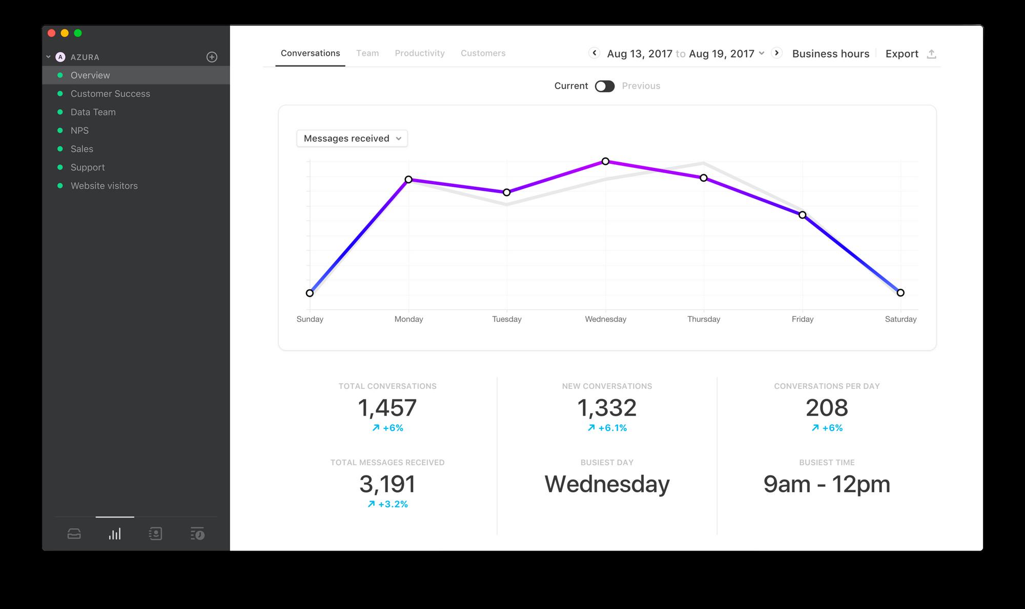 Front Analytics dashboard