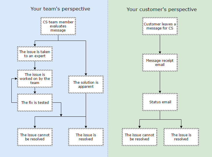 automate-customer-support-workflow-chart